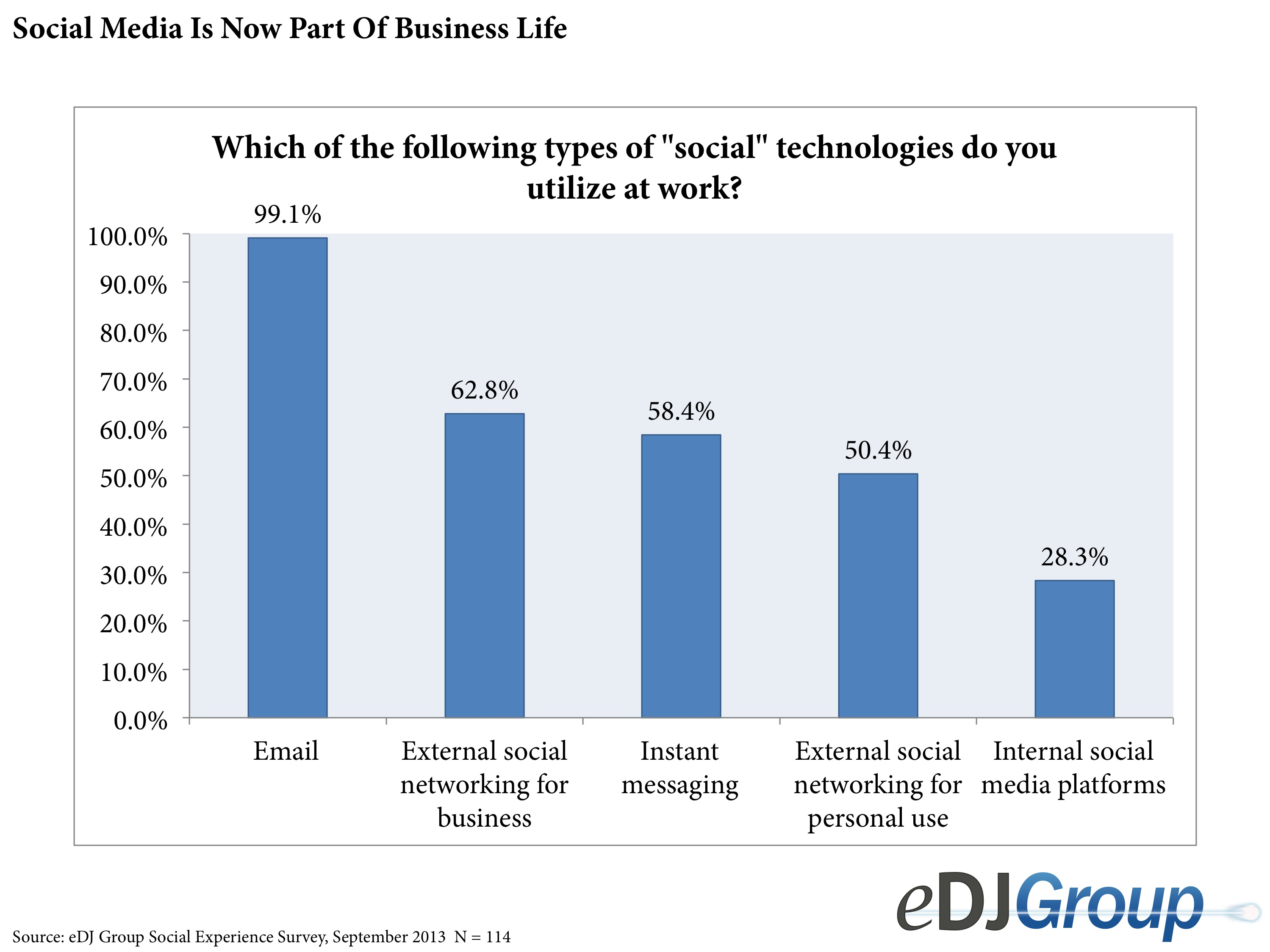 eDJ data on social media usage