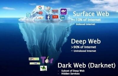 dark web Archives - X1